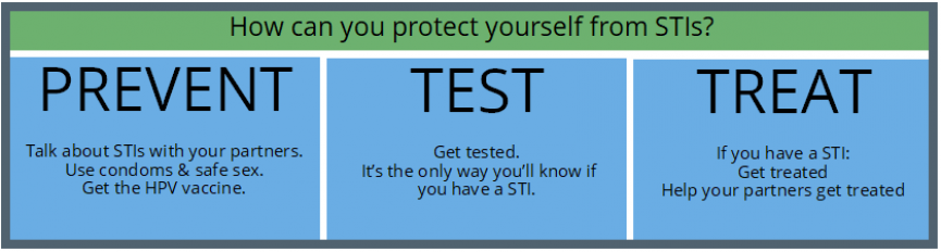How do you know id you have a std